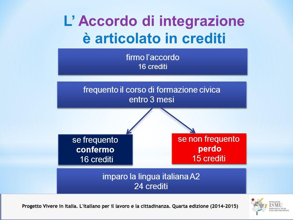 L' Accordo di integrazione è articolato in crediti