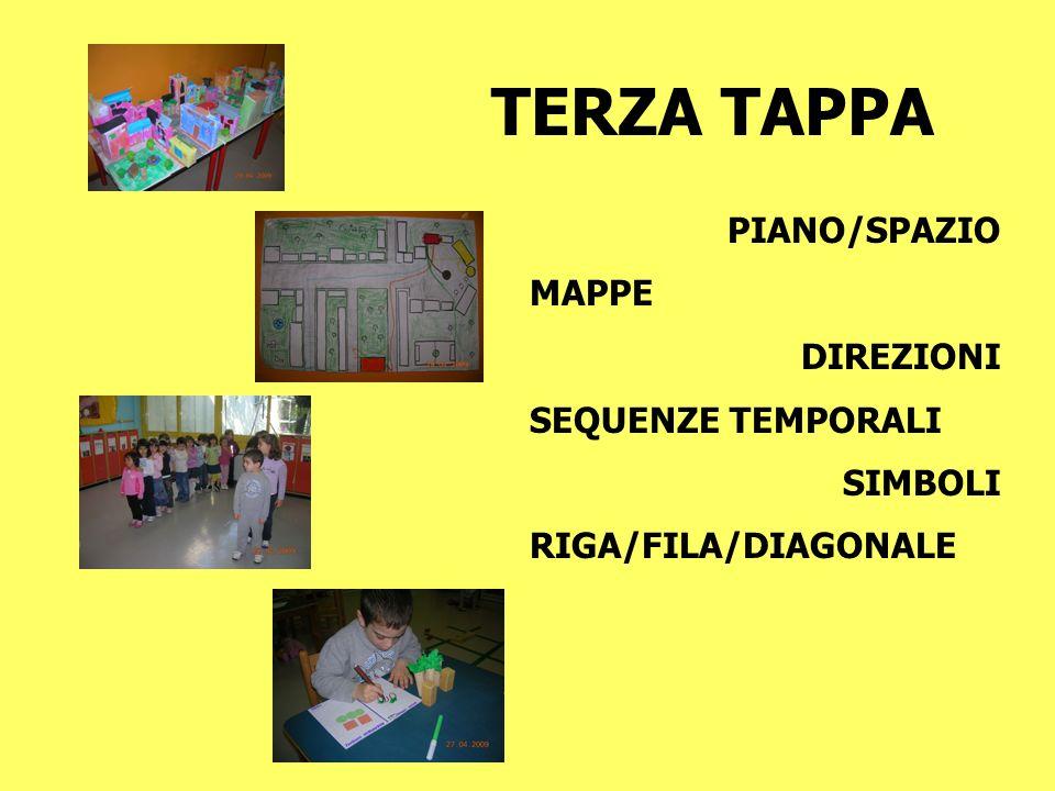 TERZA TAPPA PIANO/SPAZIO MAPPE DIREZIONI SEQUENZE TEMPORALI SIMBOLI