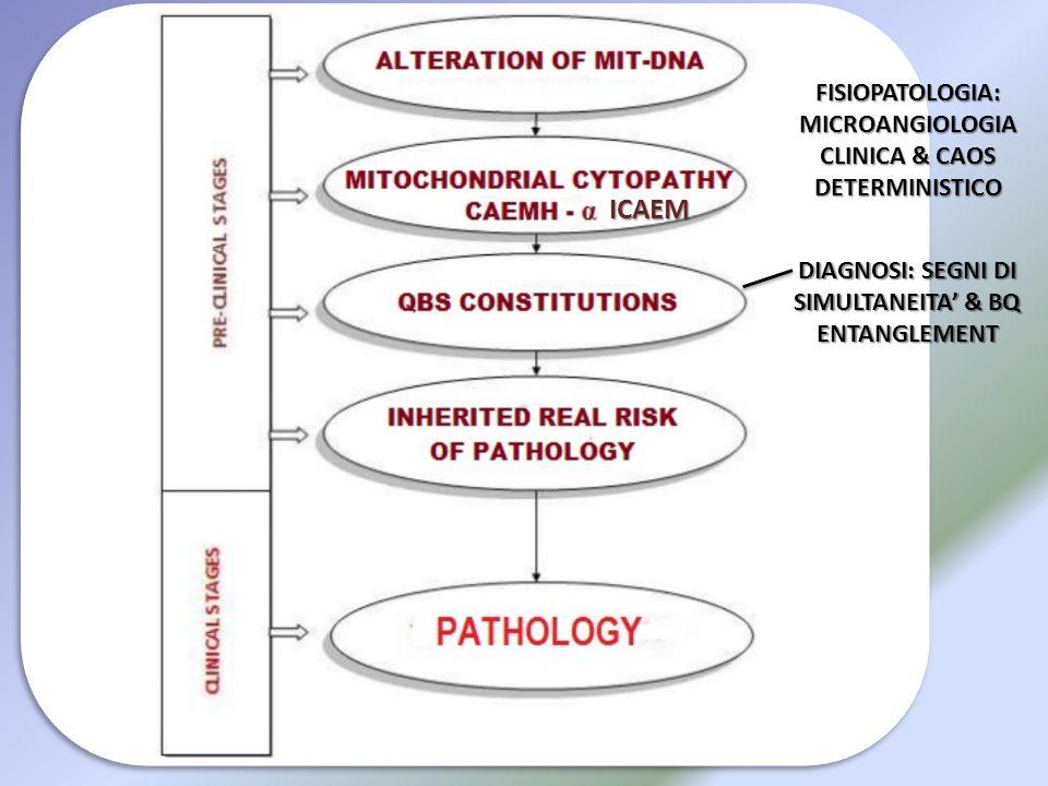 ICAEM FISIOPATOLOGIA: MICROANGIOLOGIA CLINICA & CAOS DETERMINISTICO