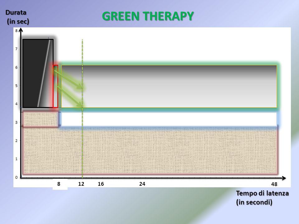 GREEN THERAPY Durata (in sec) Tempo di latenza (in secondi) 8 12 16 24