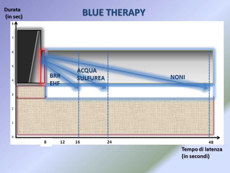 BLUE THERAPY ACQUA SULFUREA BRR NONI EHF Durata (in sec)