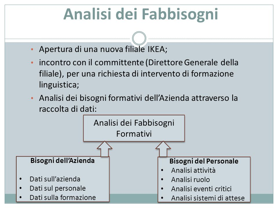 Analisi dei Fabbisogni