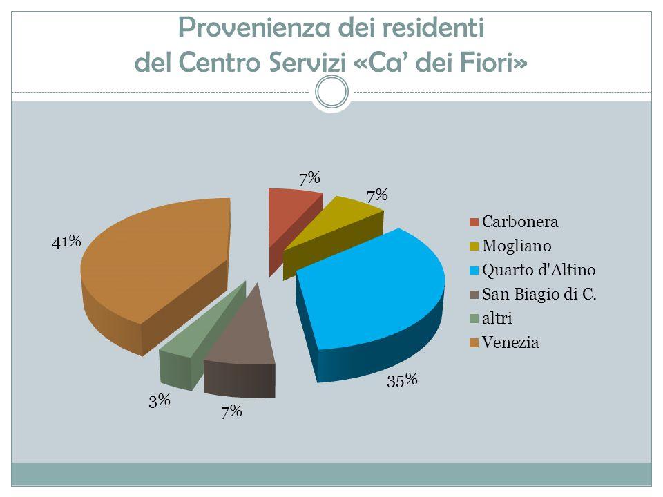 Provenienza dei residenti del Centro Servizi «Ca' dei Fiori»