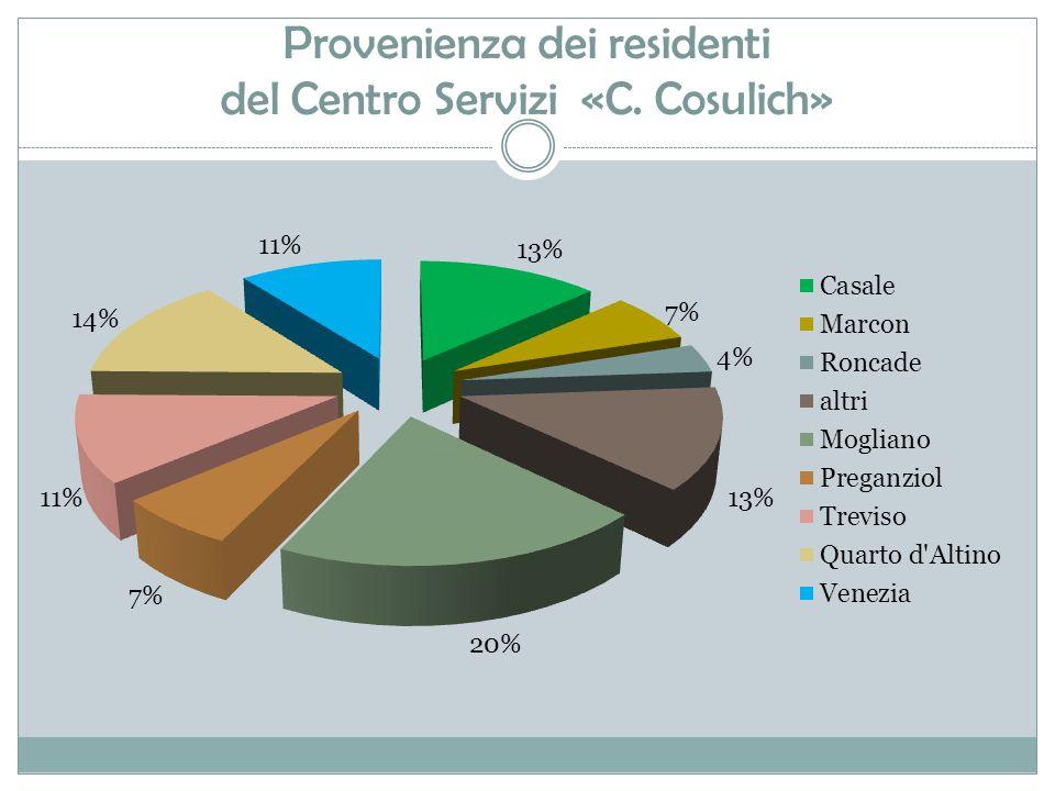 Provenienza dei residenti del Centro Servizi «C. Cosulich»