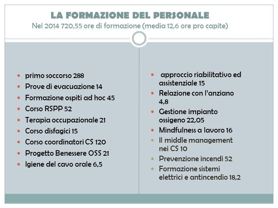 LA FORMAZIONE DEL PERSONALE Nel 2014 720,55 ore di formazione (media 12,6 ore pro capite)