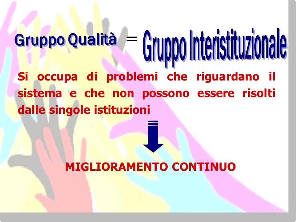 Gruppo Interistituzionale MIGLIORAMENTO CONTINUO
