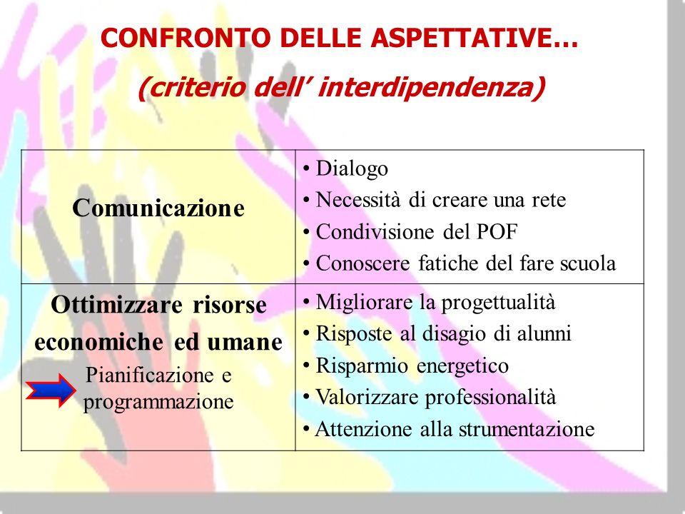 CONFRONTO DELLE ASPETTATIVE… (criterio dell' interdipendenza)