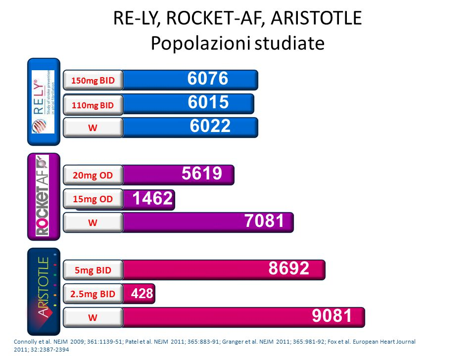 RE-LY, ROCKET-AF, ARISTOTLE Popolazioni studiate