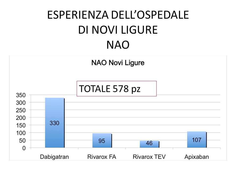ESPERIENZA DELL'OSPEDALE DI NOVI LIGURE NAO