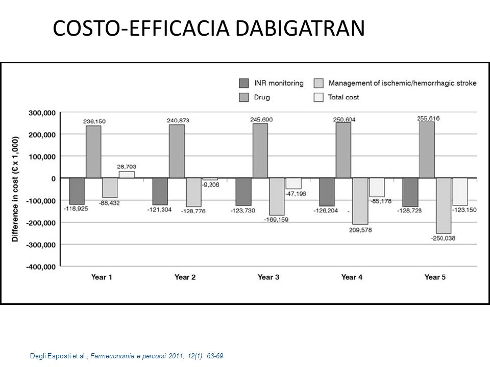 COSTO-EFFICACIA DABIGATRAN