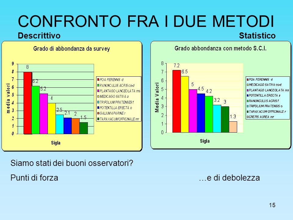 CONFRONTO FRA I DUE METODI Descrittivo Statistico