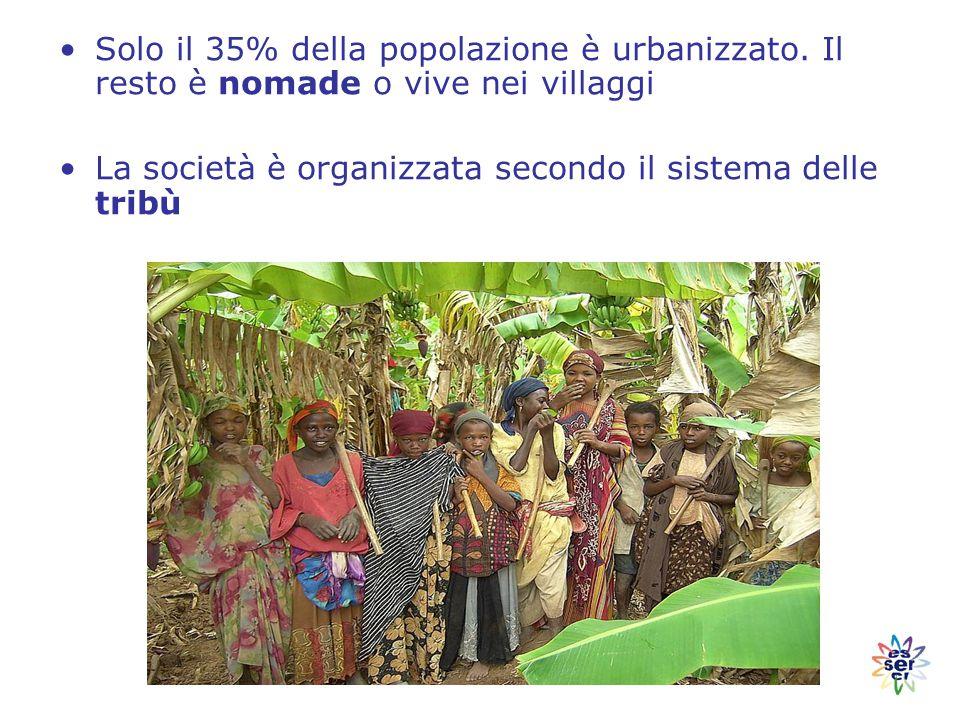 Solo il 35% della popolazione è urbanizzato