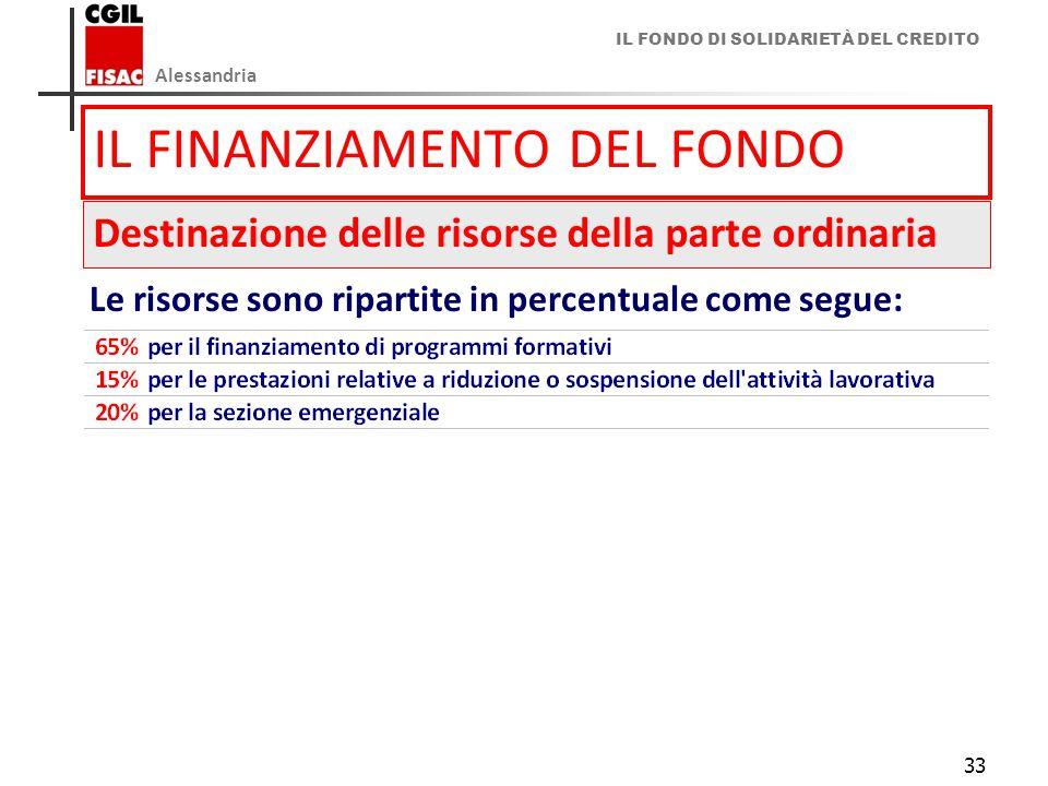 IL FINANZIAMENTO DEL FONDO