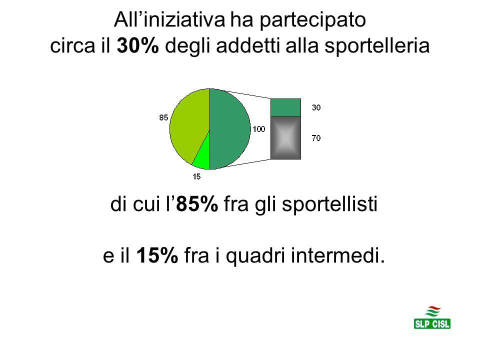 di cui l'85% fra gli sportellisti e il 15% fra i quadri intermedi.