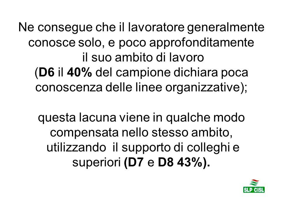 Ne consegue che il lavoratore generalmente conosce solo, e poco approfonditamente il suo ambito di lavoro (D6 il 40% del campione dichiara poca conoscenza delle linee organizzative); questa lacuna viene in qualche modo compensata nello stesso ambito, utilizzando il supporto di colleghi e superiori (D7 e D8 43%).
