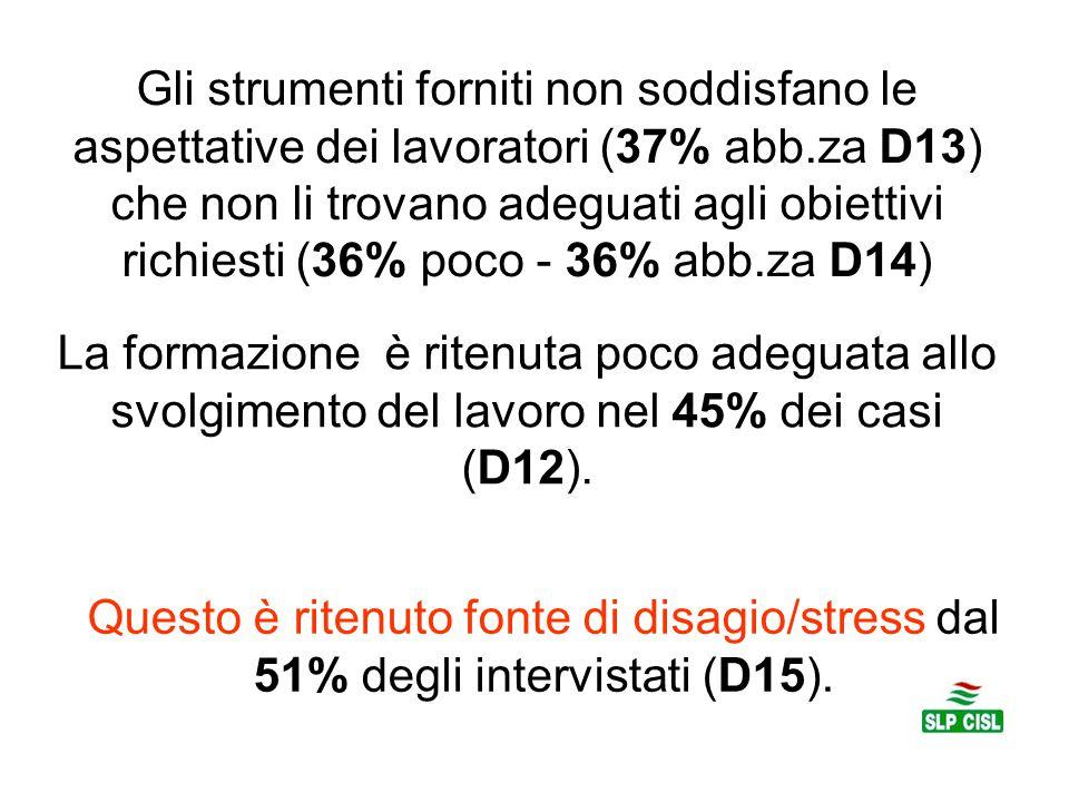 Gli strumenti forniti non soddisfano le aspettative dei lavoratori (37% abb.za D13) che non li trovano adeguati agli obiettivi richiesti (36% poco - 36% abb.za D14)