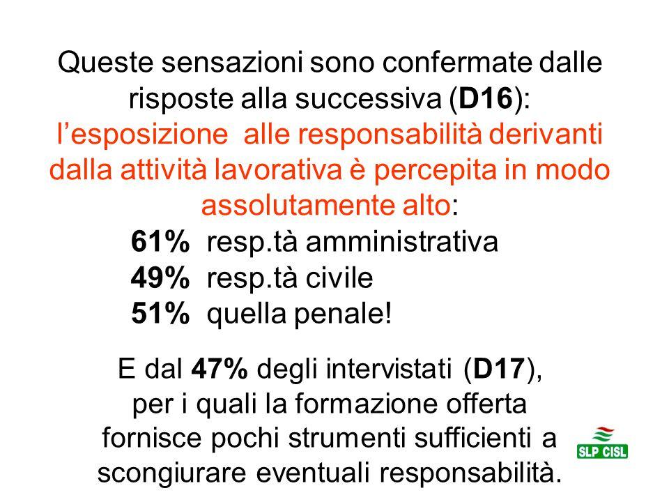 61% resp.tà amministrativa 49% resp.tà civile 51% quella penale!