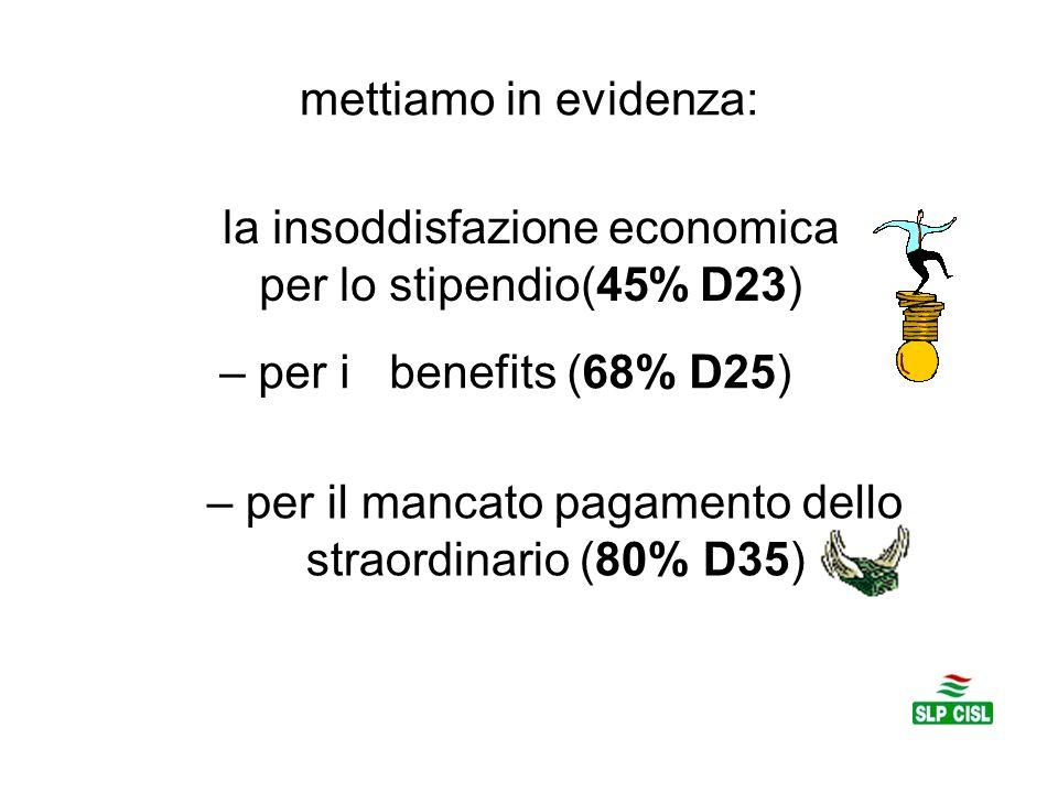 la insoddisfazione economica per lo stipendio(45% D23)