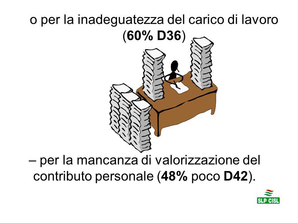 o per la inadeguatezza del carico di lavoro (60% D36)