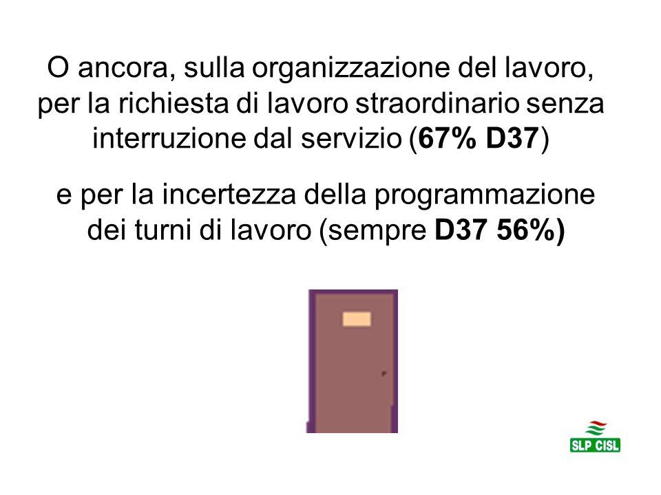 O ancora, sulla organizzazione del lavoro, per la richiesta di lavoro straordinario senza interruzione dal servizio (67% D37)