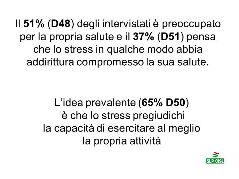 Il 51% (D48) degli intervistati è preoccupato per la propria salute e il 37% (D51) pensa che lo stress in qualche modo abbia addirittura compromesso la sua salute.