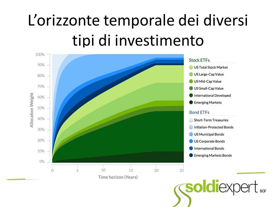 L'orizzonte temporale dei diversi tipi di investimento