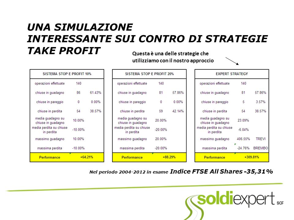 INTERESSANTE SUI CONTRO DI STRATEGIE TAKE PROFIT