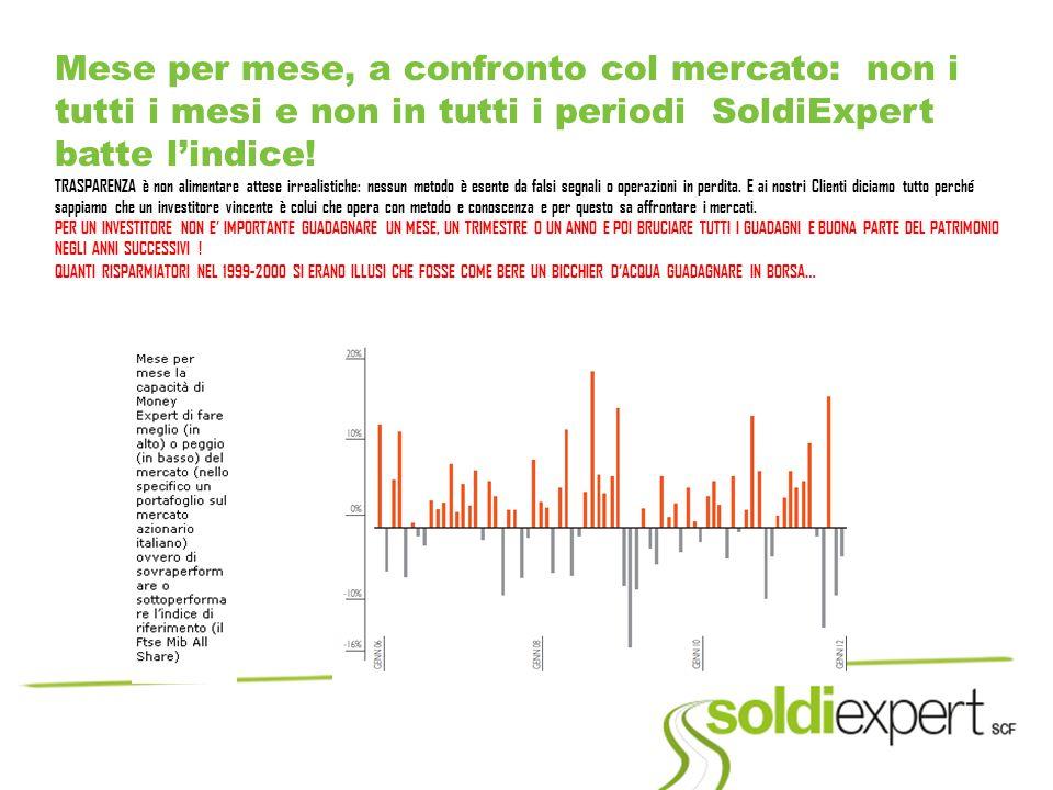 Mese per mese, a confronto col mercato: non i tutti i mesi e non in tutti i periodi SoldiExpert batte l'indice.