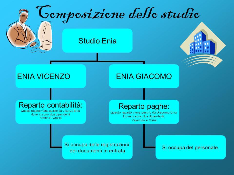 Composizione dello studio