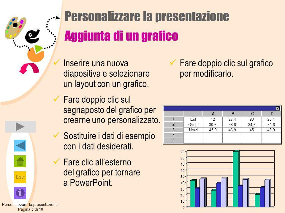 Personalizzare la presentazione Aggiunta di un grafico