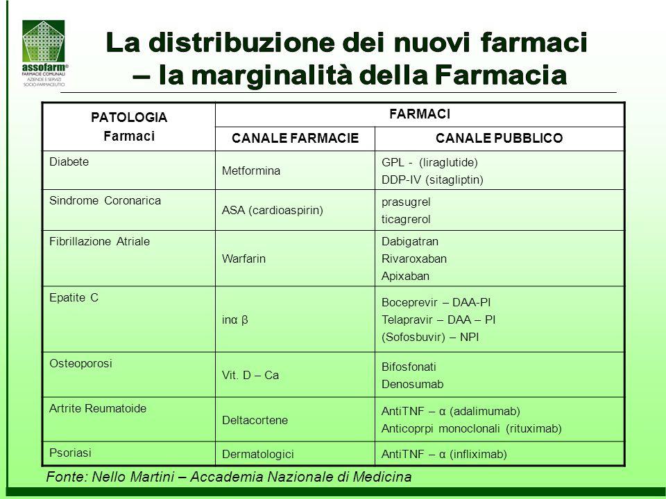La distribuzione dei nuovi farmaci – la marginalità della Farmacia