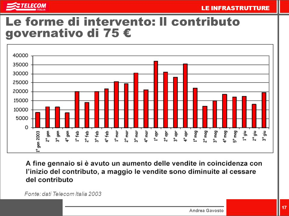 Le forme di intervento: ll contributo governativo di 75 €