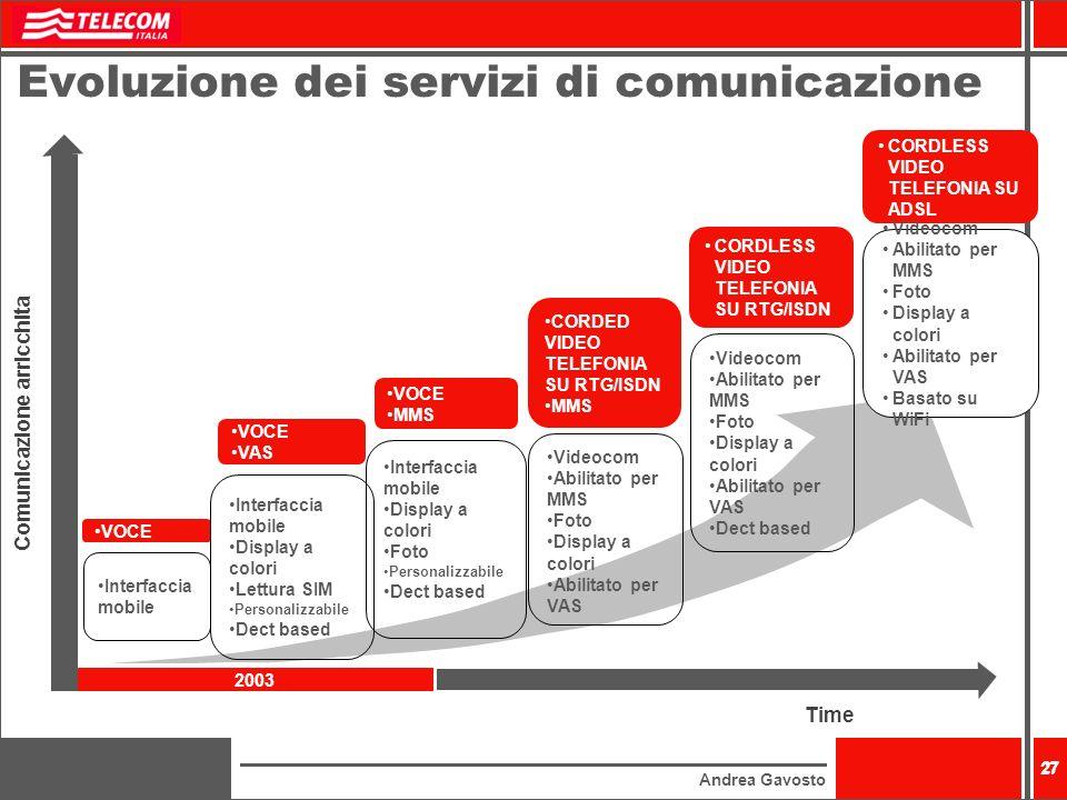 Evoluzione dei servizi di comunicazione