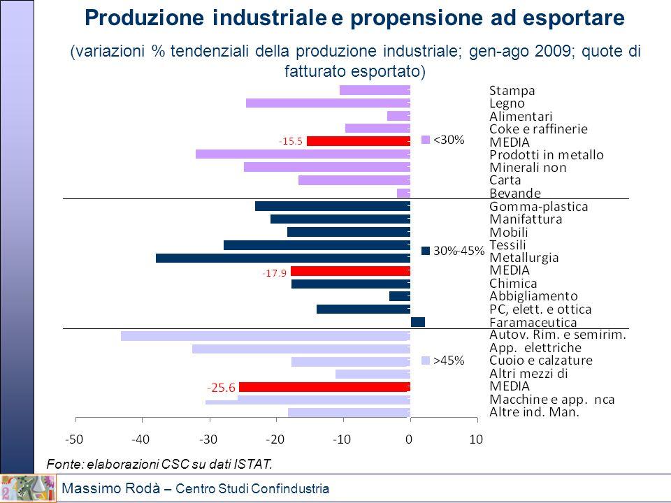 Produzione industriale e propensione ad esportare