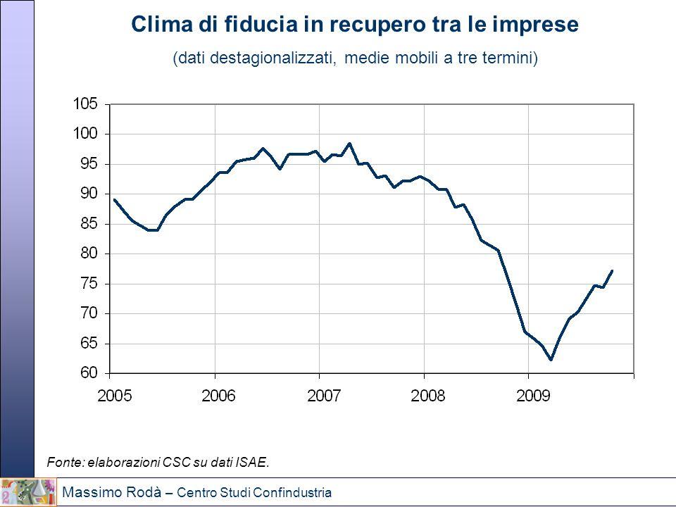 Clima di fiducia in recupero tra le imprese