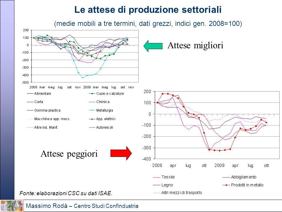 Le attese di produzione settoriali