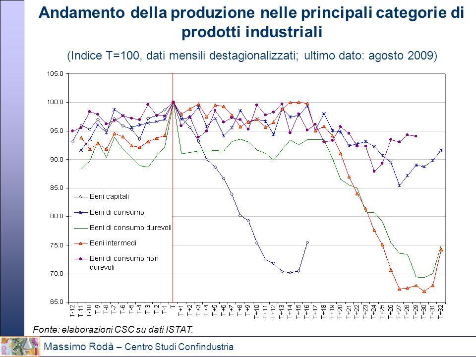 Andamento della produzione nelle principali categorie di prodotti industriali