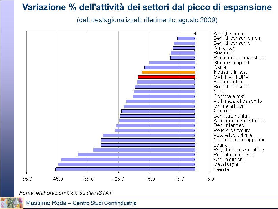 Variazione % dell attività dei settori dal picco di espansione