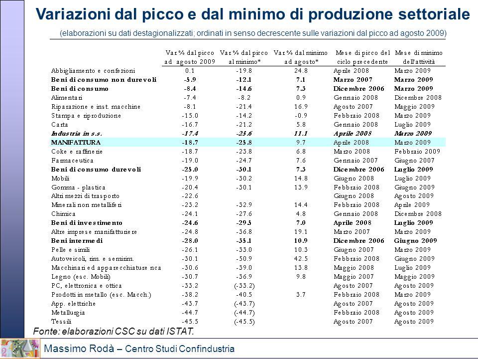 Variazioni dal picco e dal minimo di produzione settoriale