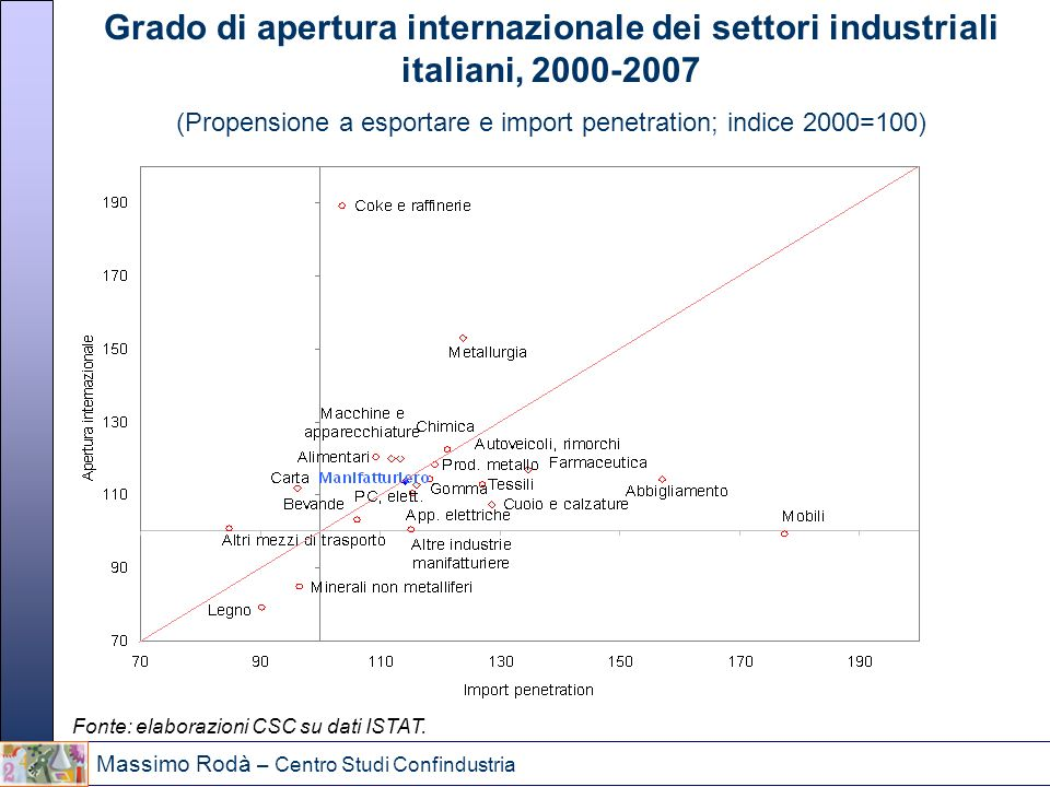 (Propensione a esportare e import penetration; indice 2000=100)