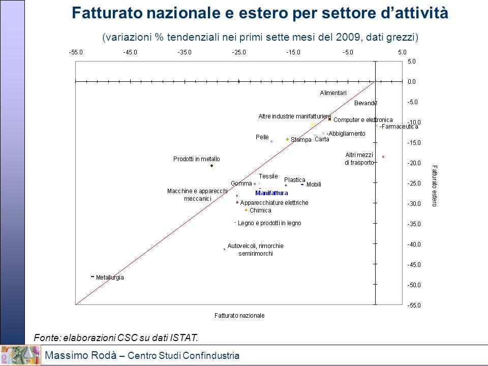 Fatturato nazionale e estero per settore d'attività
