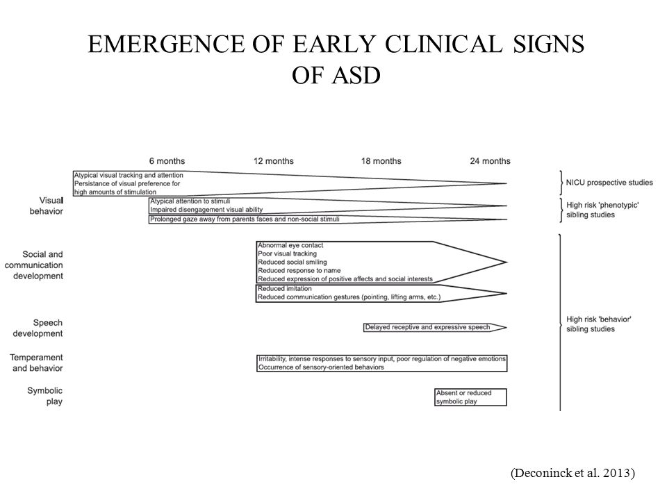 EMERGENCE OF EARLY CLINICAL SIGNS OF ASD