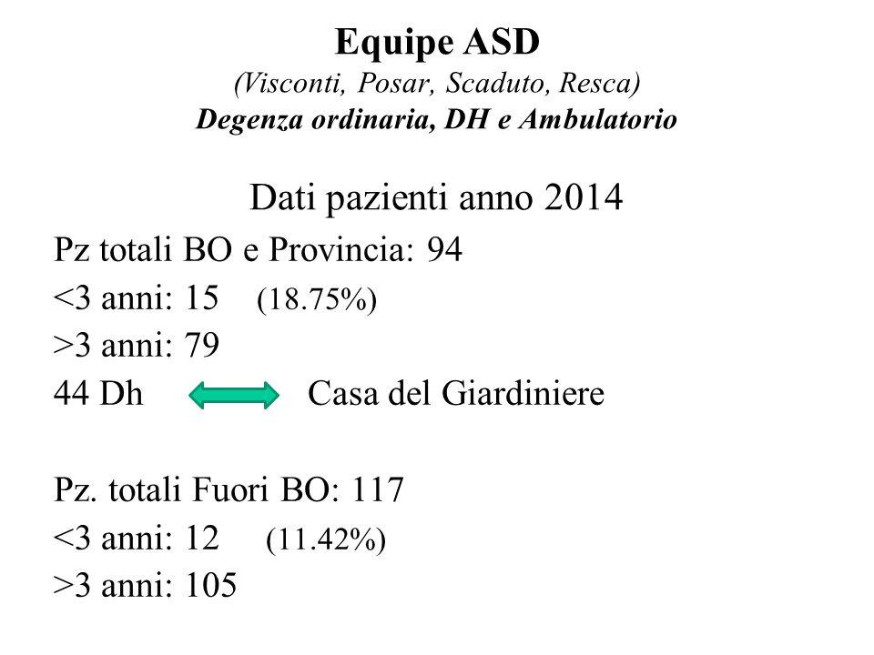 Equipe ASD (Visconti, Posar, Scaduto, Resca) Degenza ordinaria, DH e Ambulatorio Dati pazienti anno 2014