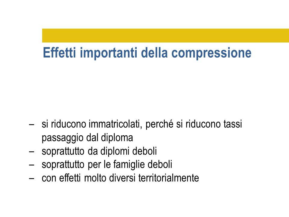 Effetti importanti della compressione