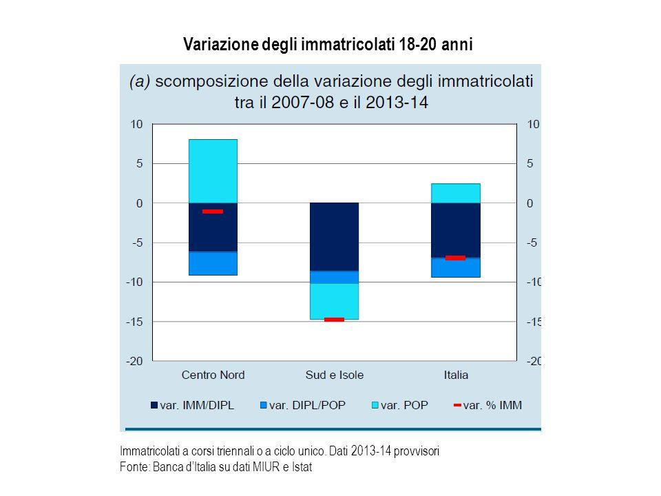 Variazione degli immatricolati 18-20 anni
