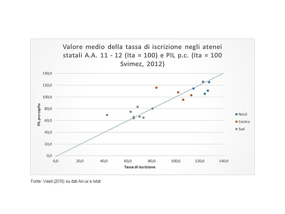 Fonte: Viesti (2015) su dati Anvur e Istat