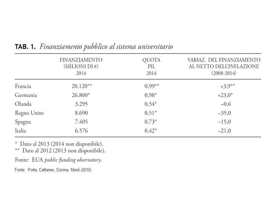a Fonte: Porta, Cattaneo, Donina, Meoli (2015)