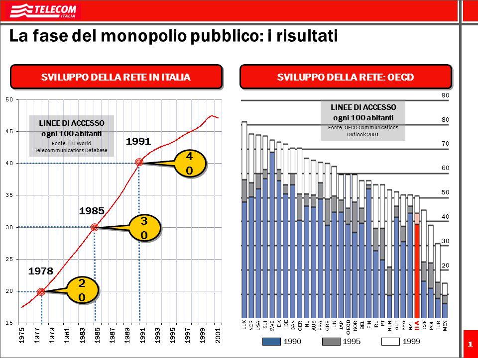 La fase del monopolio pubblico: i risultati
