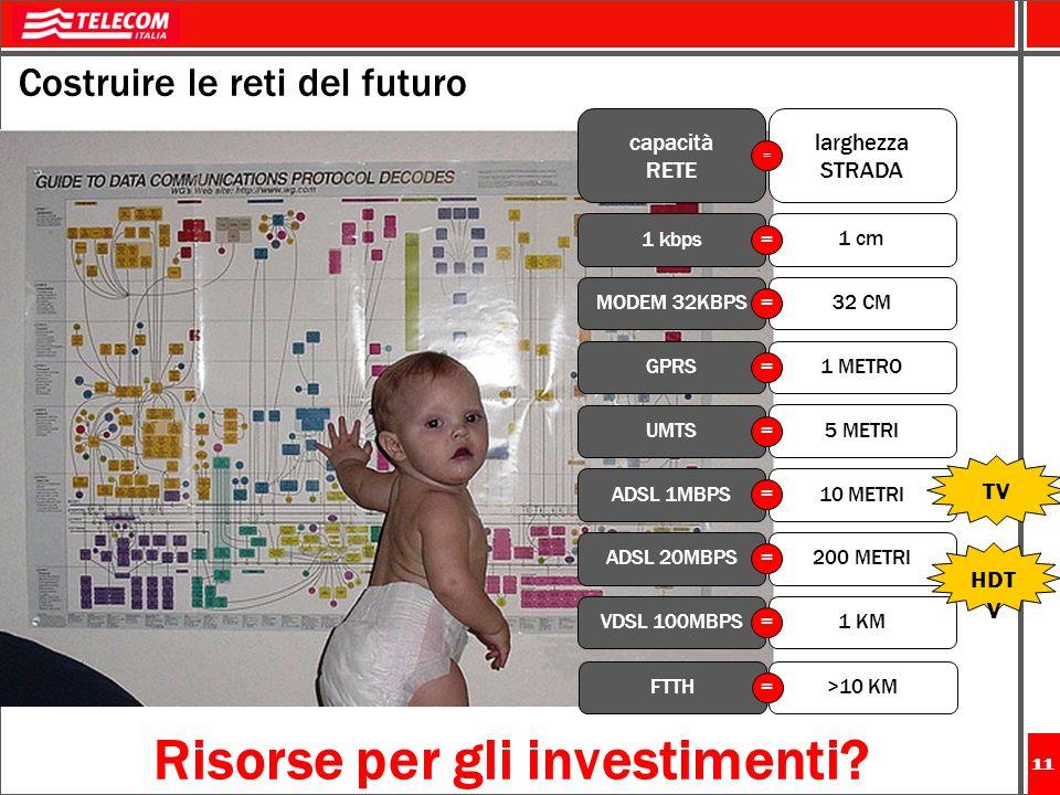Risorse per gli investimenti