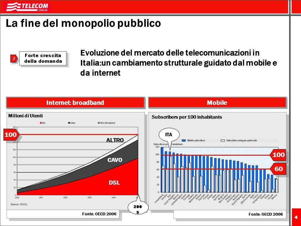 La fine del monopolio pubblico
